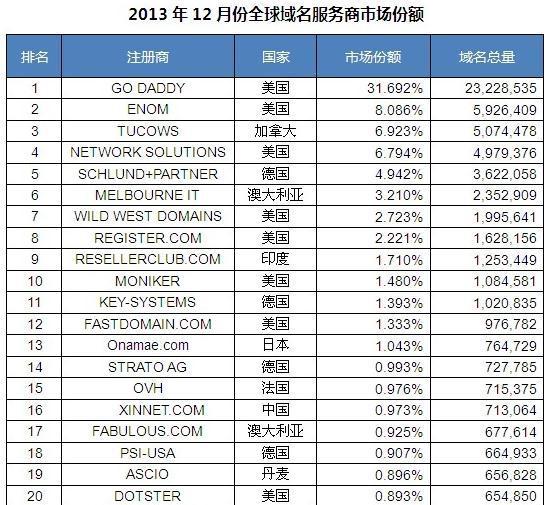 Goaddy国外空间保持2013年12月全球域名商TOP1