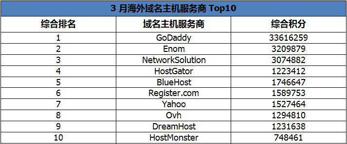 GoDaddy继续蝉联3月国外域名空间商Top10榜首