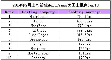 2014年2月上旬最佳WordPress国外空间商Top10